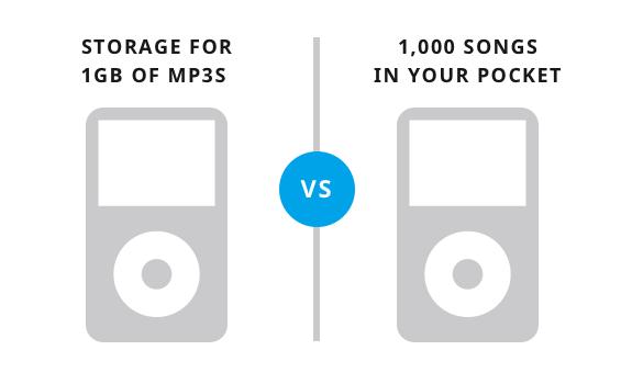 feature vs benefit copy that converts
